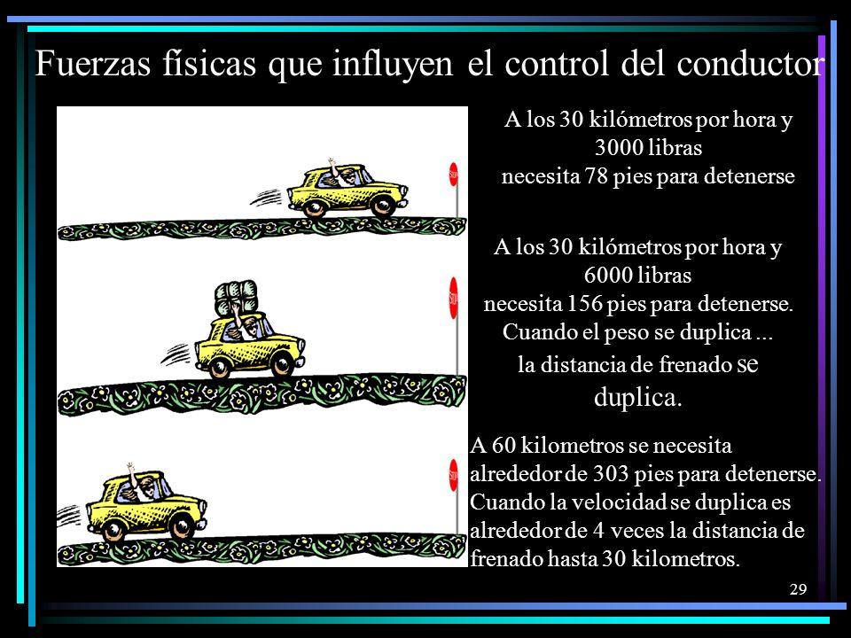 Fuerzas físicas que influyen el control del conductor