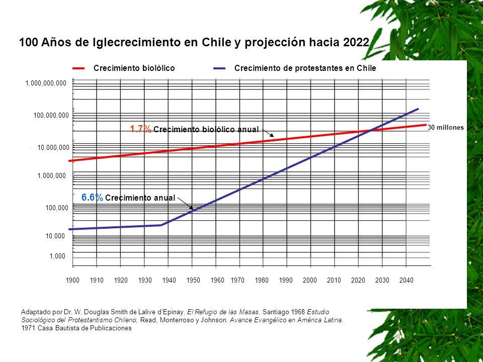 100 Años de Iglecrecimiento en Chile y projección hacia 2022