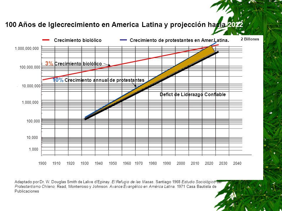 100 Años de Iglecrecimiento en America Latina y projección hacia 2022