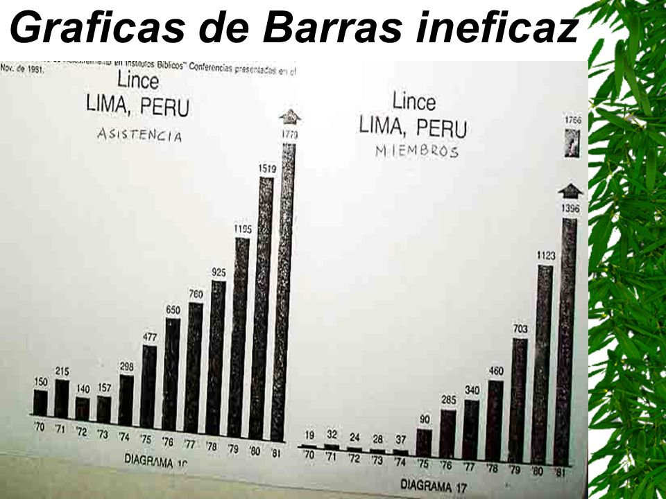 Graficas de Barras ineficaz