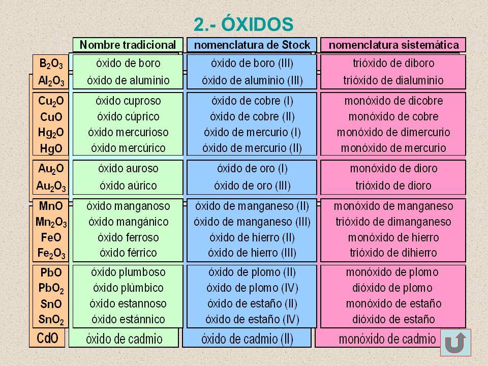 2.- ÓXIDOS