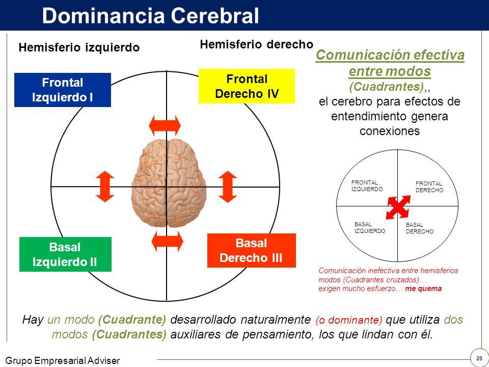 Dominancia Cerebral Comunicación efectiva entre modos (Cuadrantes),,