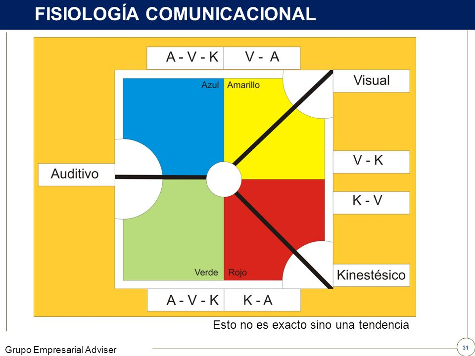 FISIOLOGÍA COMUNICACIONAL