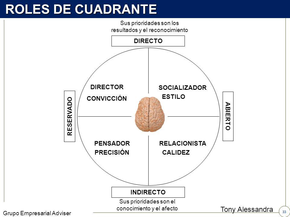 ROLES DE CUADRANTE Tony Alessandra DIRECTO DIRECTOR SOCIALIZADOR