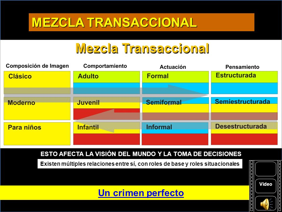 MEZCLA TRANSACCIONAL Un crimen perfecto Pensamiento Actuación