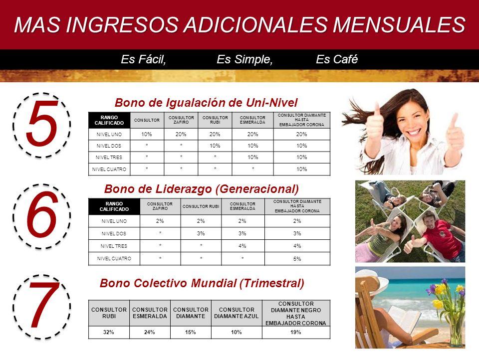 5 6 7 MAS INGRESOS ADICIONALES MENSUALES Es Fácil, Es Simple, Es Café