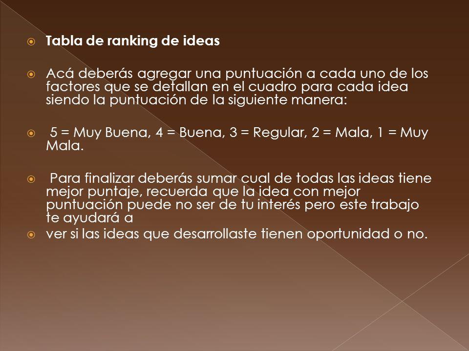 Tabla de ranking de ideas