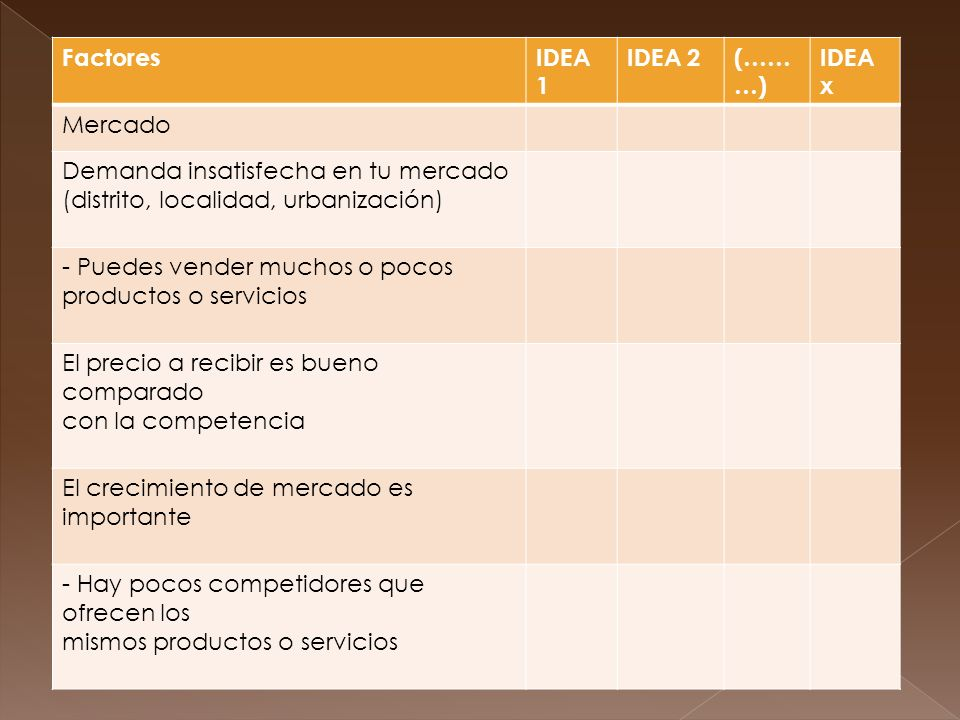 Factores IDEA 1. IDEA 2. (………) IDEA x. Mercado. Demanda insatisfecha en tu mercado. (distrito, localidad, urbanización)