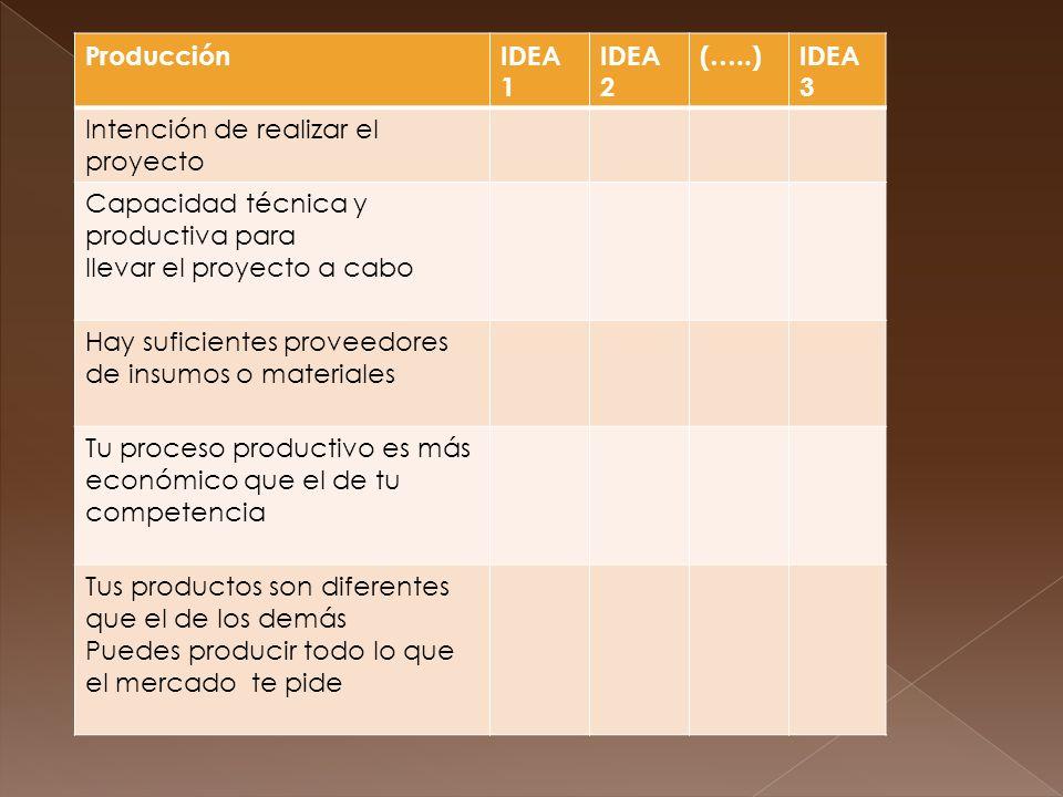 Producción IDEA 1. IDEA 2. (…..) IDEA 3. Intención de realizar el proyecto. Capacidad técnica y productiva para.
