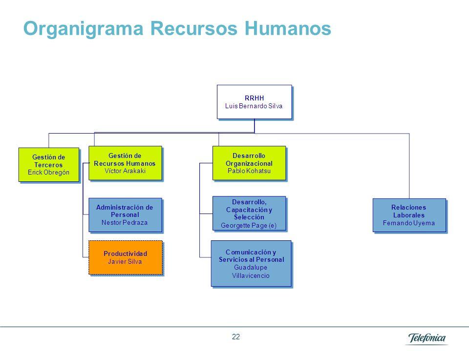 Organigrama Redes y Sistemas