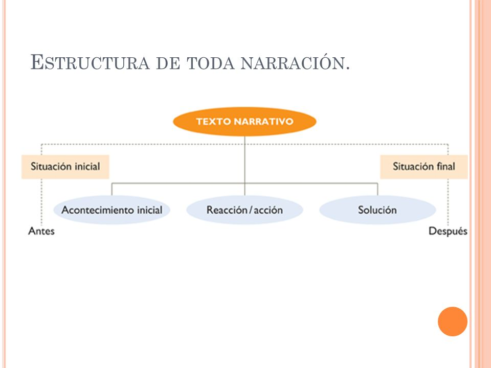 Estructura de toda narración.