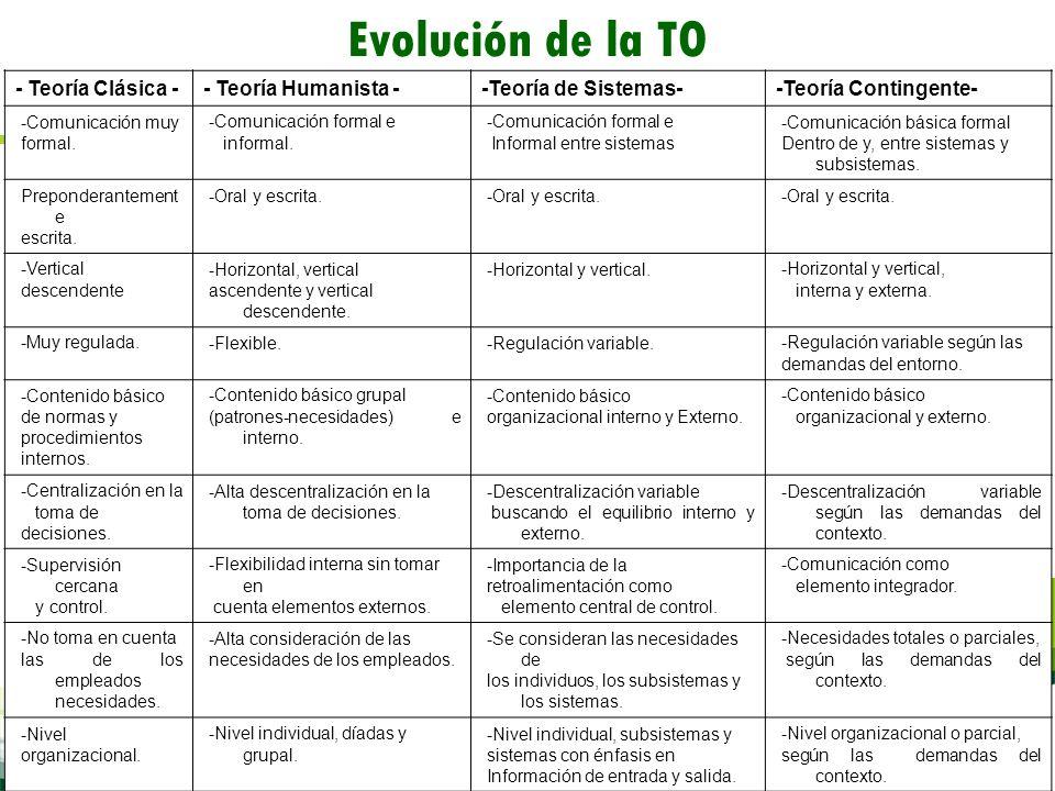 Evolución de la TO - Teoría Clásica - - Teoría Humanista -