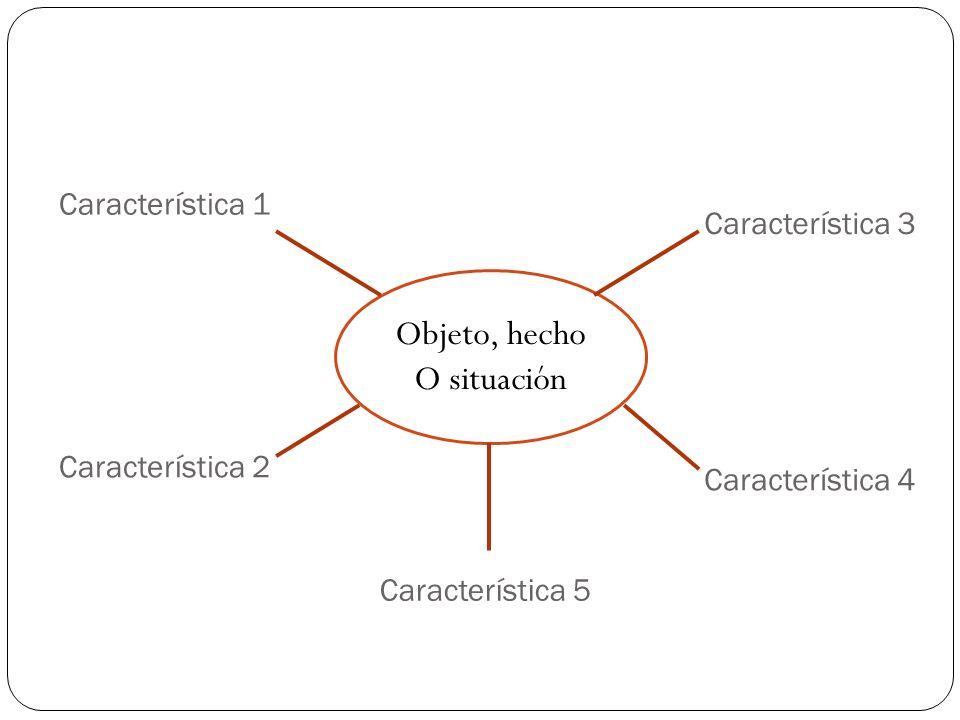 Objeto, hecho O situación Característica 1 Característica 3