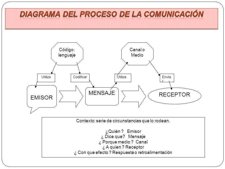 Diagrama del proceso de la comunicación