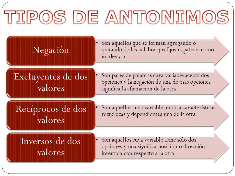 TIPOS DE ANTONIMOS Negación Excluyentes de dos valores