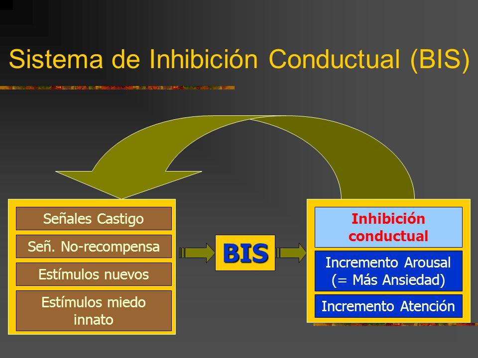 Sistema de Inhibición Conductual (BIS)