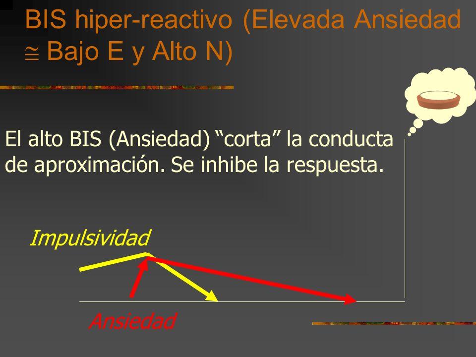 BIS hiper-reactivo (Elevada Ansiedad  Bajo E y Alto N)