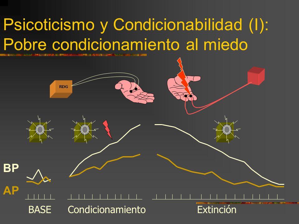 Psicoticismo y Condicionabilidad (I): Pobre condicionamiento al miedo
