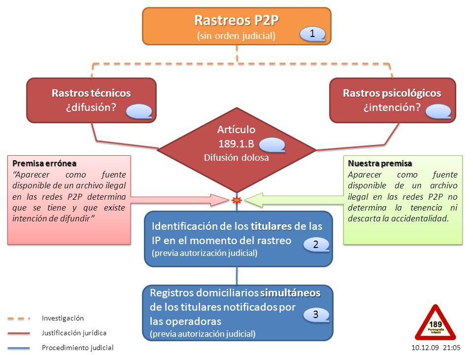Rastreos P2P (sin orden judicial)