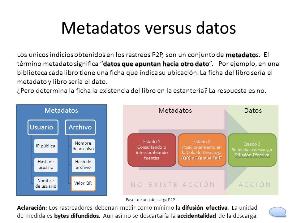 Metadatos versus datos