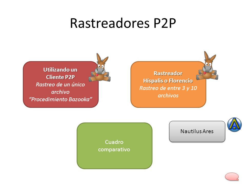 Rastreadores P2P Utilizando un Cliente P2P