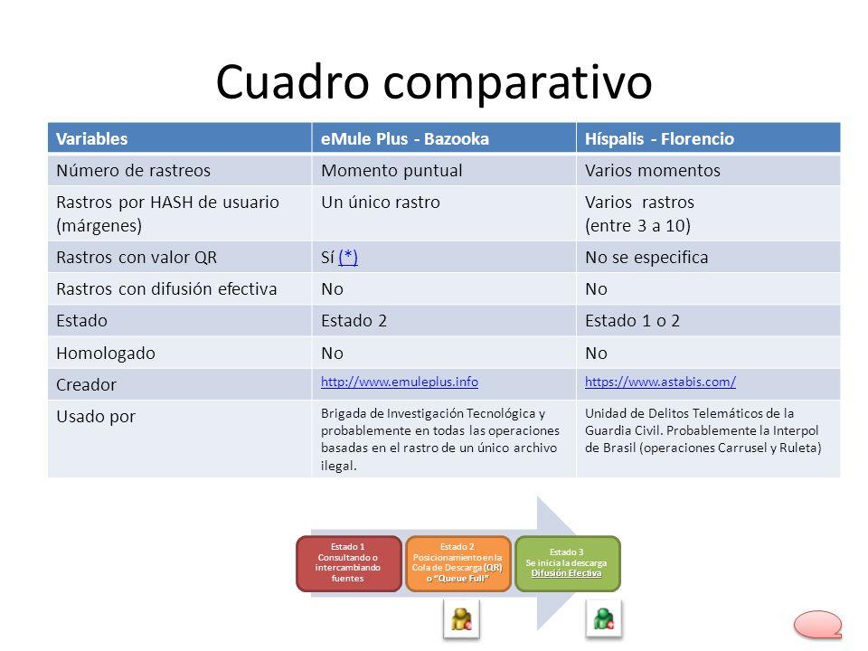 Cuadro comparativo Variables eMule Plus - Bazooka Híspalis - Florencio