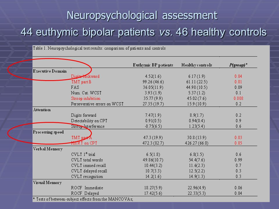 Neuropsychological assessment 44 euthymic bipolar patients vs