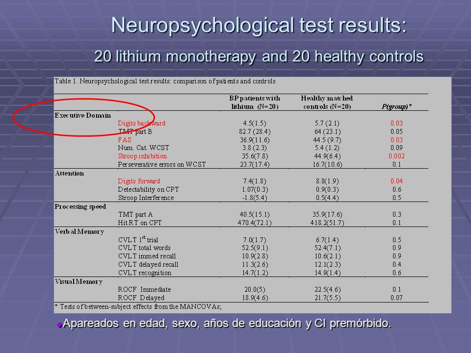 Neuropsychological test results: 20 lithium monotherapy and 20 healthy controls