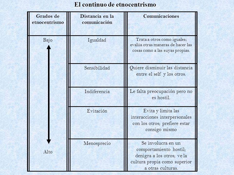 El continuo de etnocentrismo