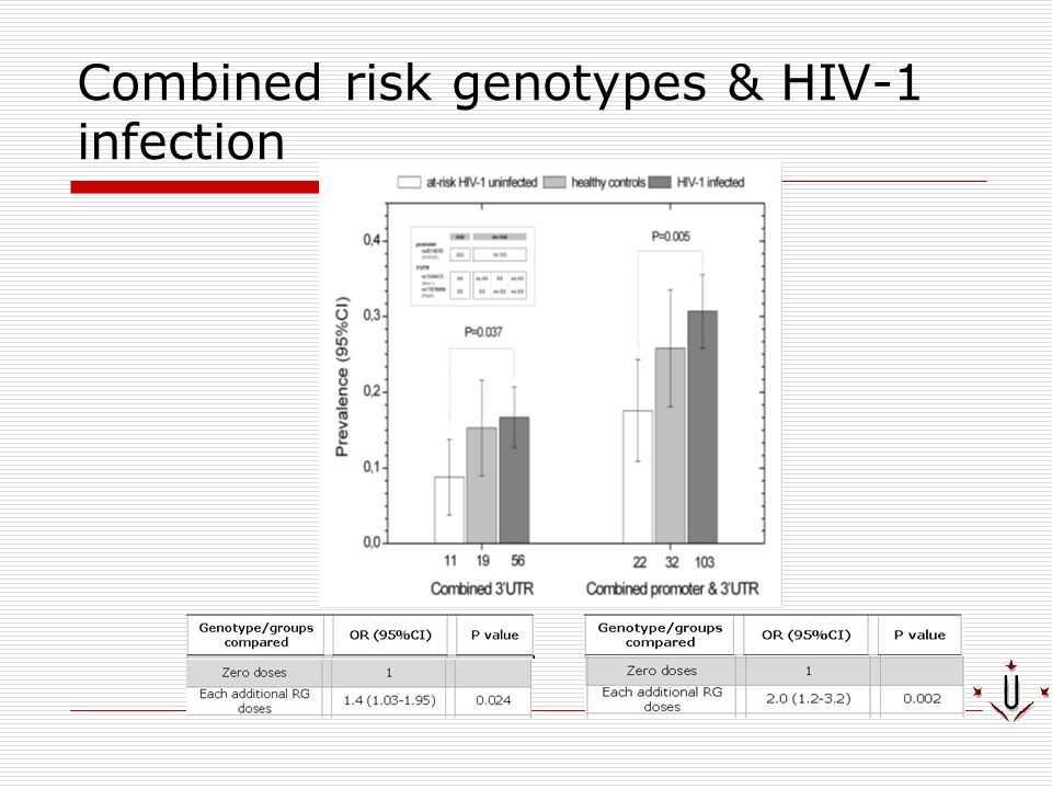 Combined risk genotypes & HIV-1 infection