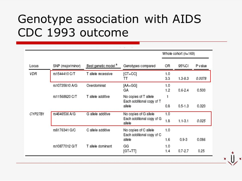 Genotype association with AIDS CDC 1993 outcome