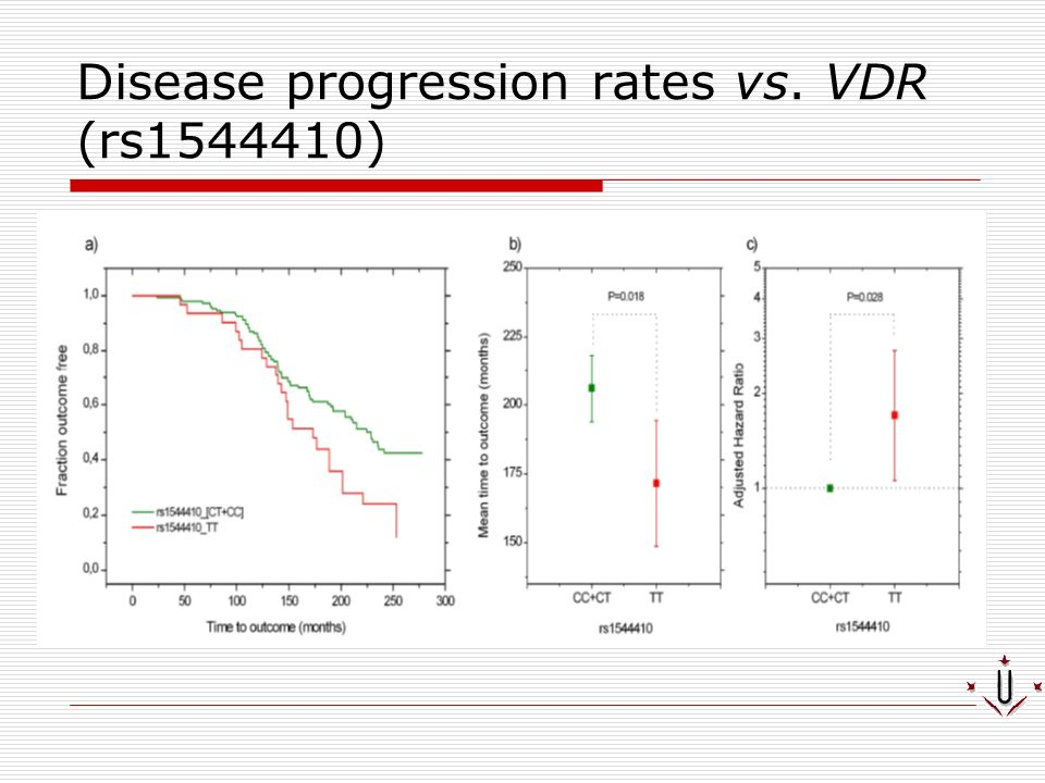 Disease progression rates vs. VDR (rs1544410)