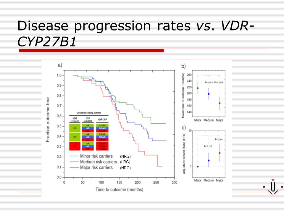 Disease progression rates vs. VDR-CYP27B1