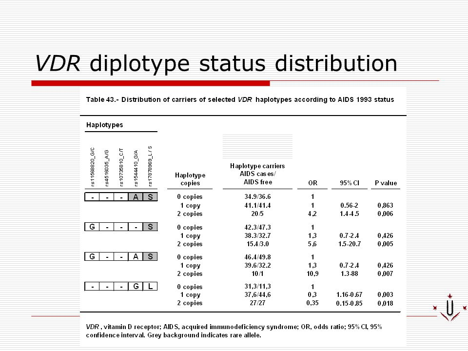 VDR diplotype status distribution