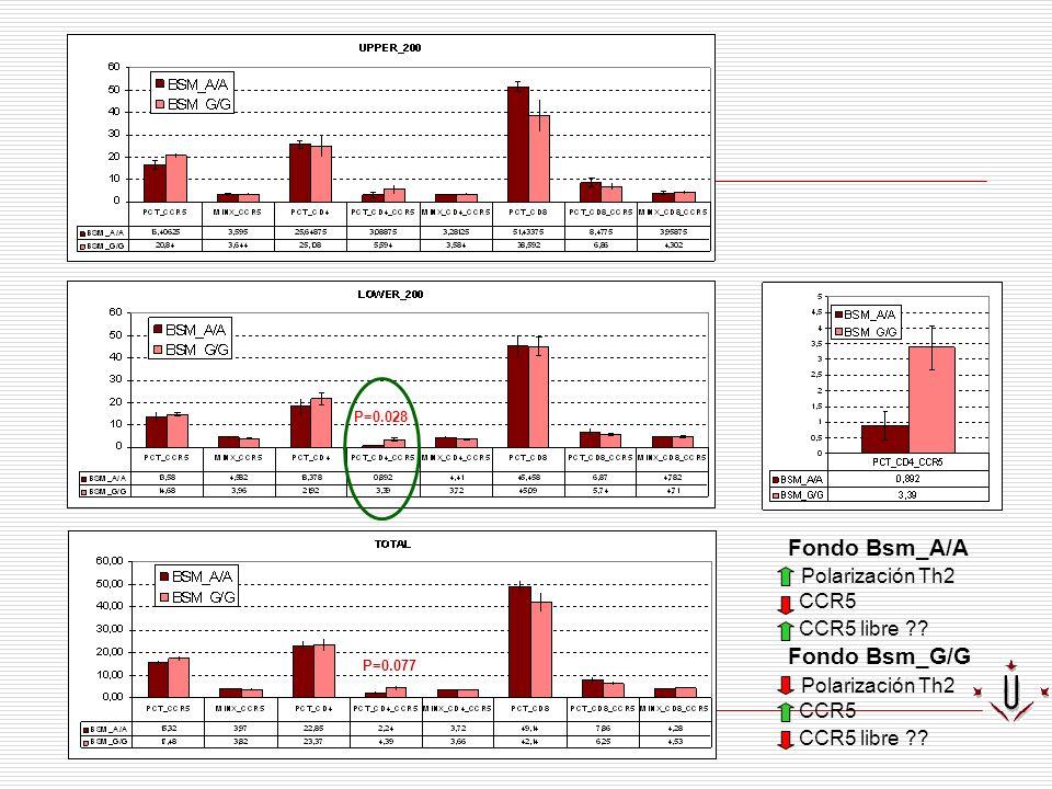 Fondo Bsm_A/A Polarización Th2 Fondo Bsm_G/G CCR5 CCR5 libre