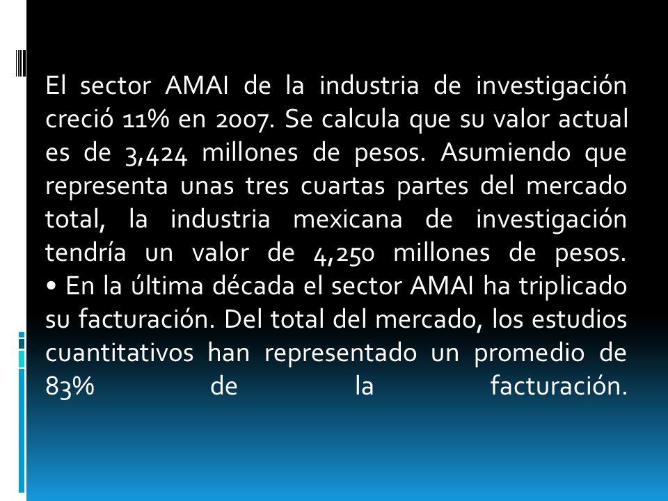 El sector AMAI de la industria de investigación creció 11% en 2007
