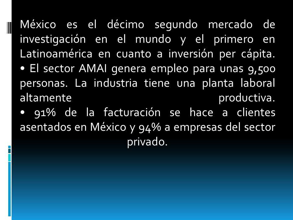 México es el décimo segundo mercado de investigación en el mundo y el primero en Latinoamérica en cuanto a inversión per cápita.