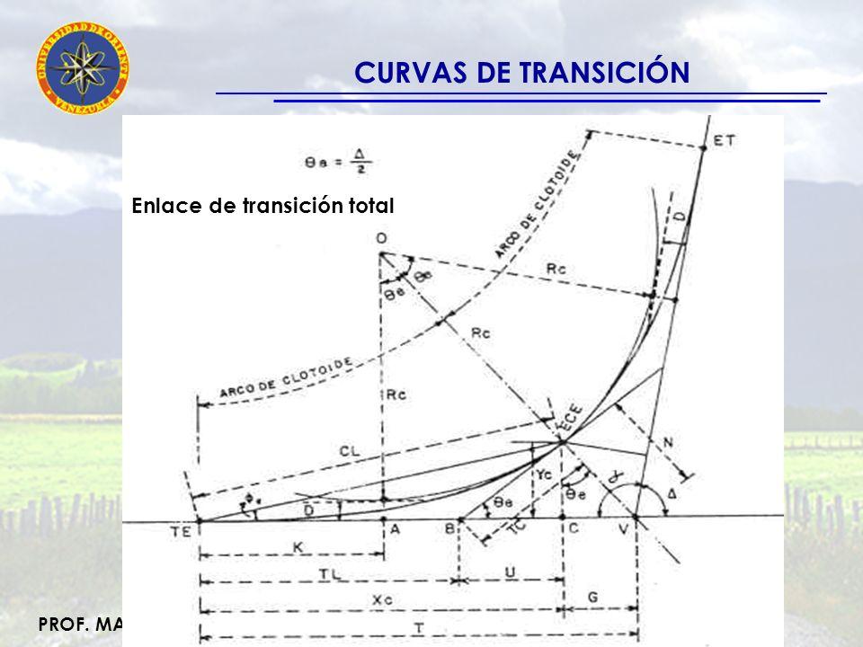 CURVAS DE TRANSICIÓN Enlace de transición total Ejemplo