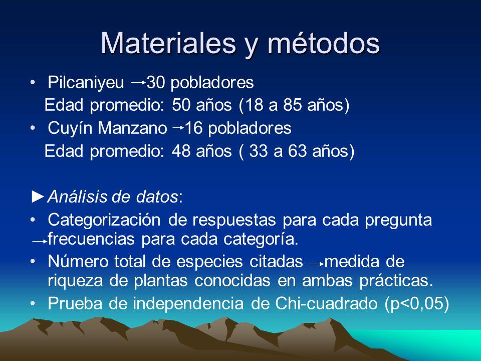 Materiales y métodos Pilcaniyeu 30 pobladores