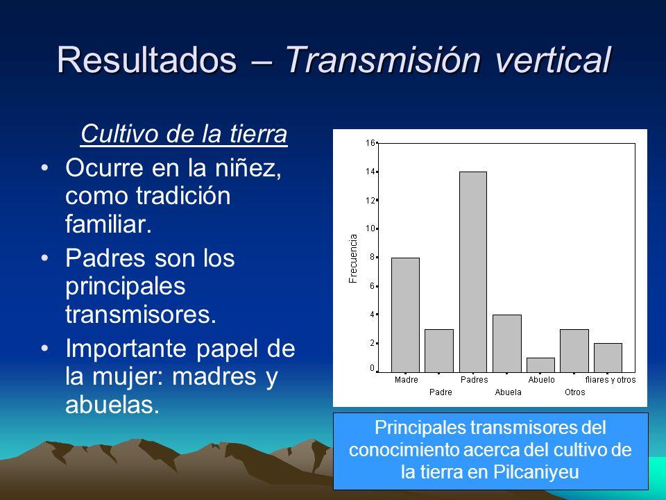 Resultados – Transmisión vertical