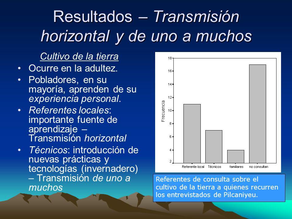 Resultados – Transmisión horizontal y de uno a muchos