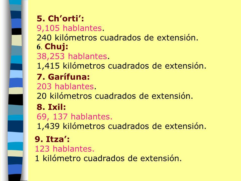 5. Ch'orti': 9,105 hablantes. 240 kilómetros cuadrados de extensión.
