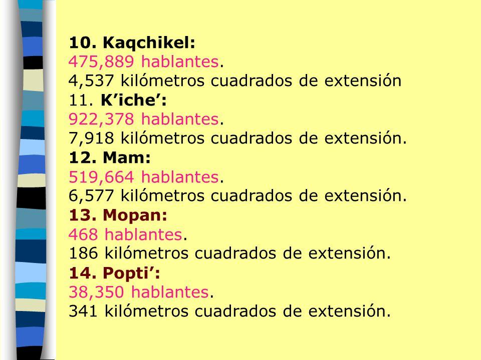 10. Kaqchikel: 475,889 hablantes. 4,537 kilómetros cuadrados de extensión