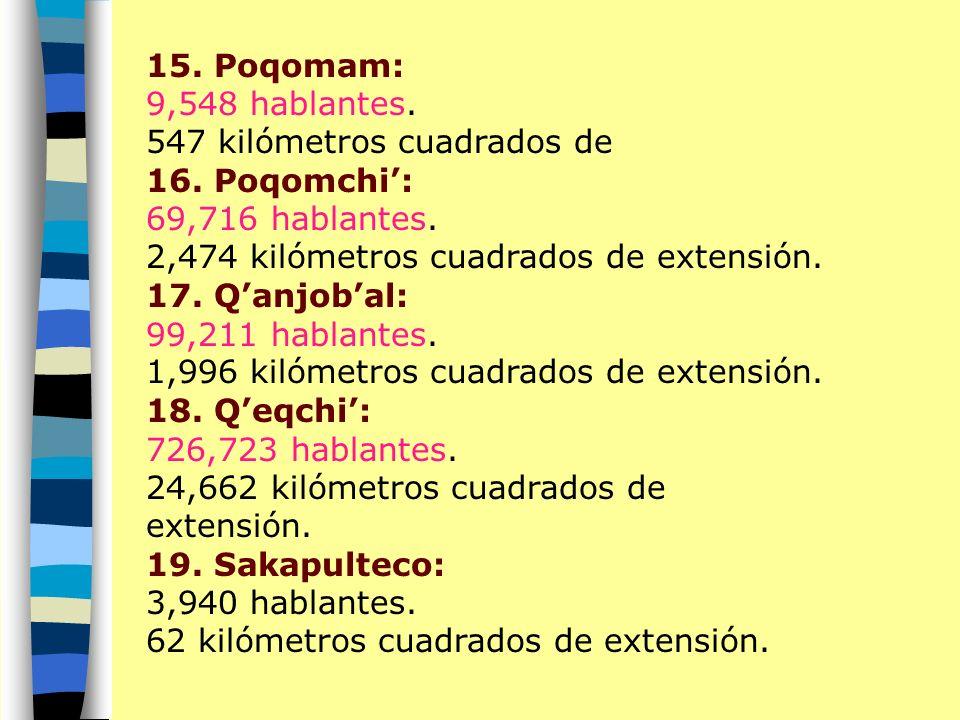 15. Poqomam: 9,548 hablantes. 547 kilómetros cuadrados de