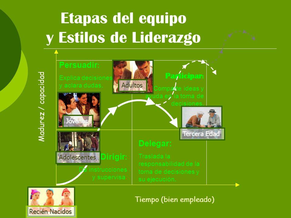 Etapas del equipo y Estilos de Liderazgo Persuadir: Participar: