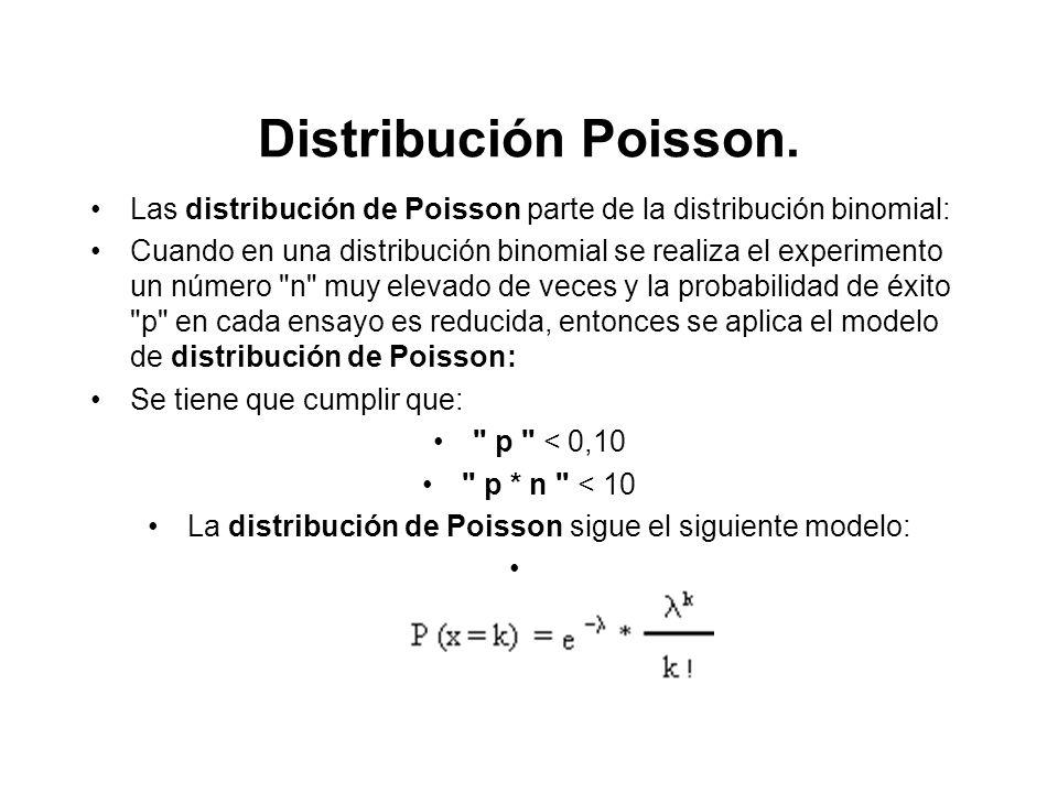 La distribución de Poisson sigue el siguiente modelo: