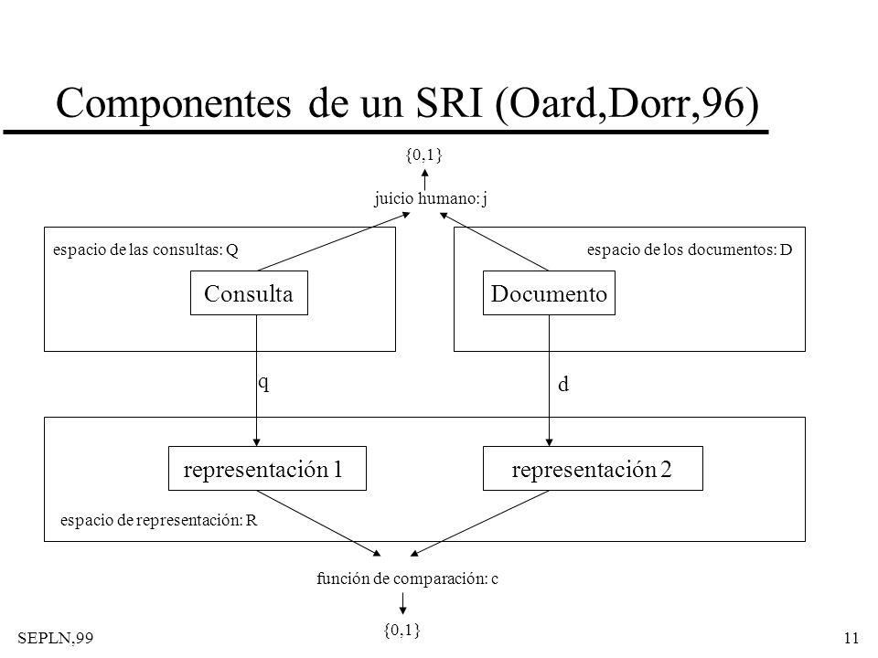 Componentes de un SRI (Oard,Dorr,96)