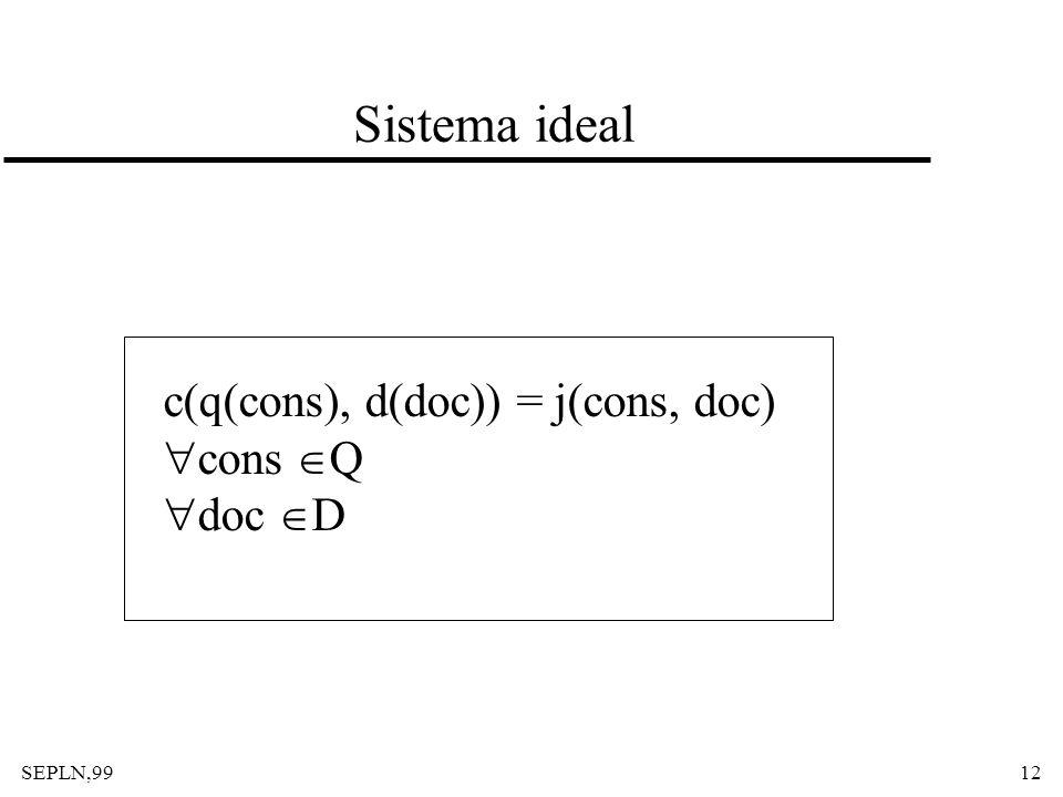 Sistema ideal c(q(cons), d(doc)) = j(cons, doc) cons Q doc D