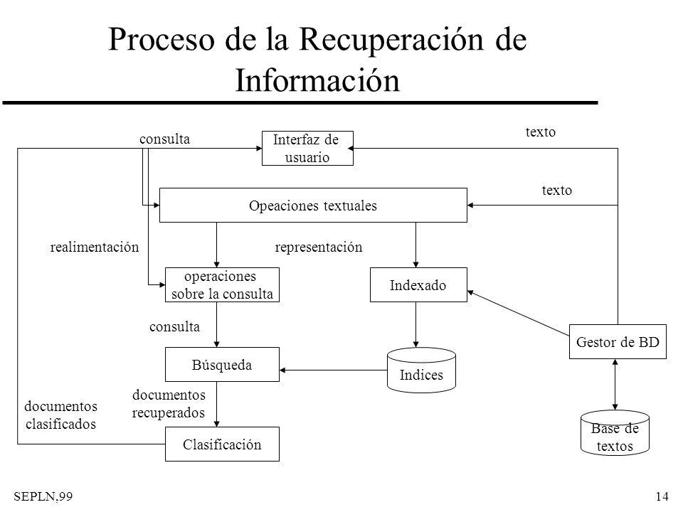 Proceso de la Recuperación de Información