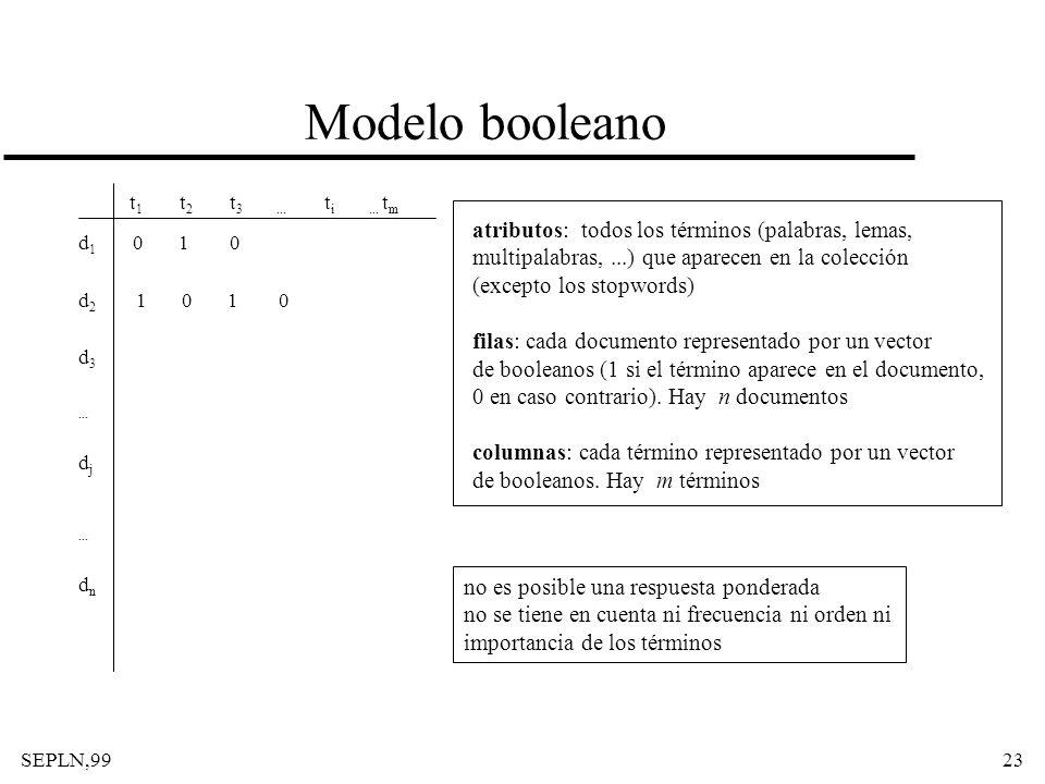 Modelo booleano atributos: todos los términos (palabras, lemas,